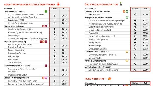Nachhaltigkeits-Programm 2018