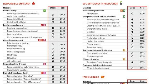 Sustainability programme 2018