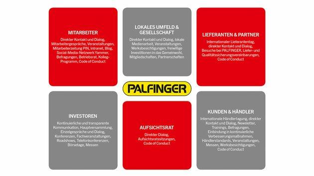PALFINGER's Stakeholder