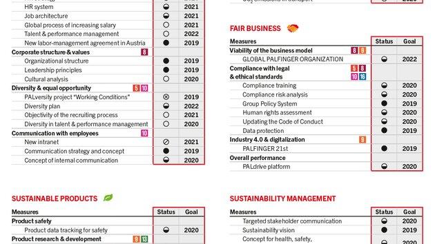 Sustainability programme