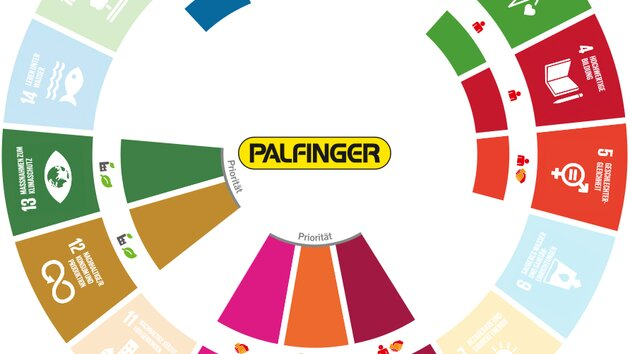 PALFINGER's Beitrag zu den Sustainable Development Goals