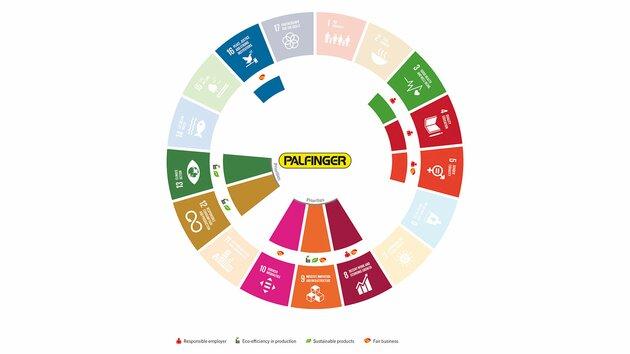 PALFINGER's impact on the Sustainable Development Goals