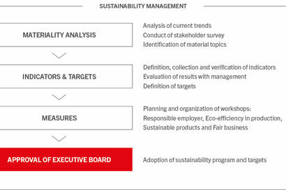 Sustainability process