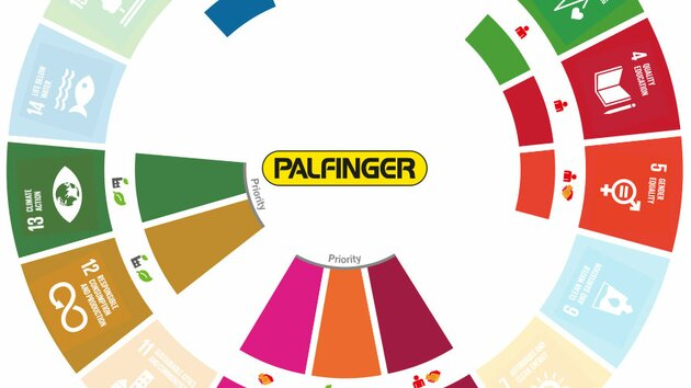 PALFINGER's impact on the Sustainable Development Goals